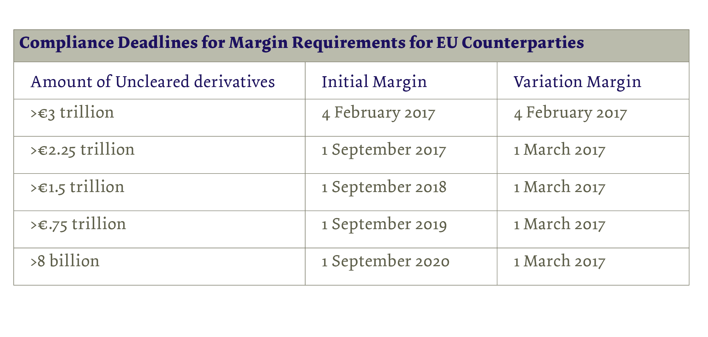 New EMIR Margin Requirements for Uncleared OTC Derivatives